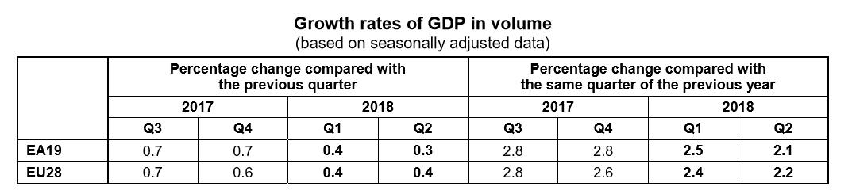 EU GDP Q2 2018