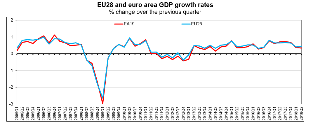 EU GDP until Q2 2018 chart
