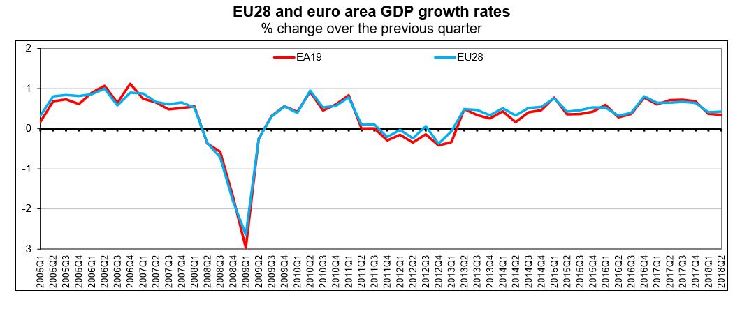 https://thistimeitisdifferent.com/wp-content/uploads/2018/07/EU-GDP-until-Q2-2018-chart.png