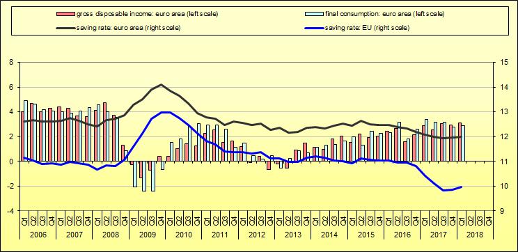 EU Saving Rate