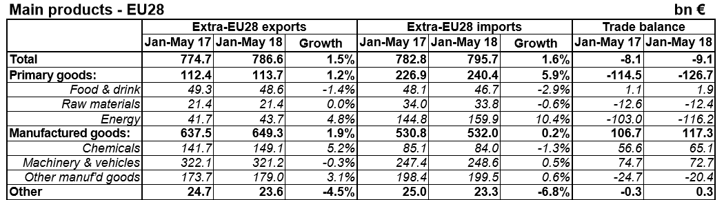 EU Trade by Product table until May 2018