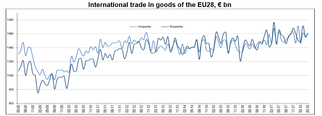 EU Trade chart until May 2018