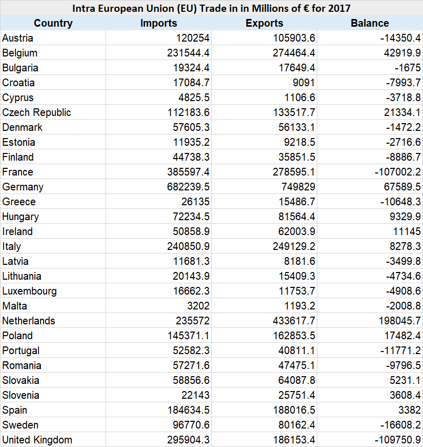 Intra EU Trade Data 2017