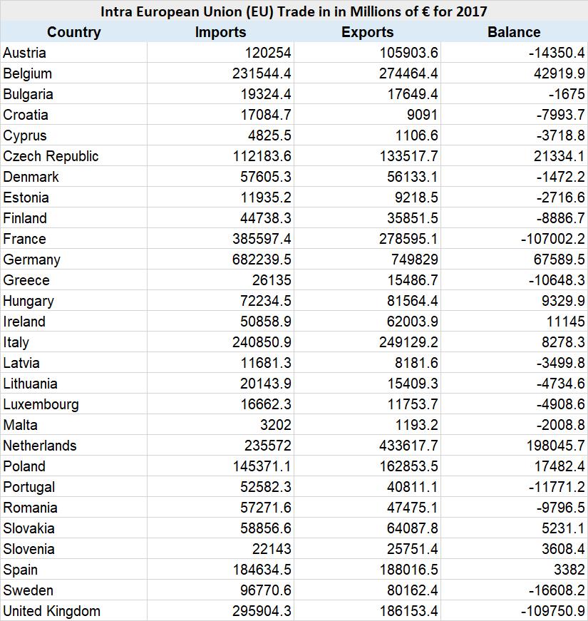 Intra EU Trade Data 2017