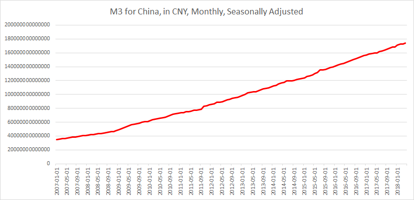 M3 China until May 2018