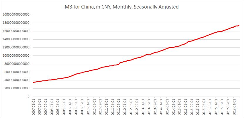M3 China until May 2018
