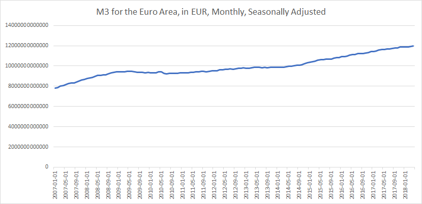 M3 Euro Area until May 2018