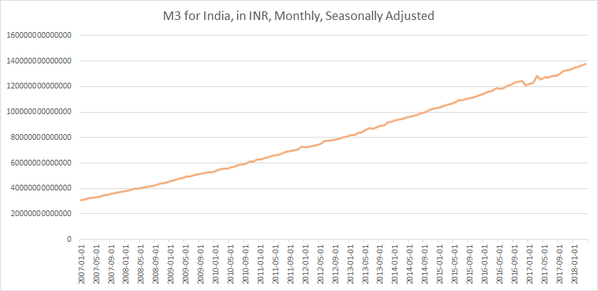 M3 India until May 2018