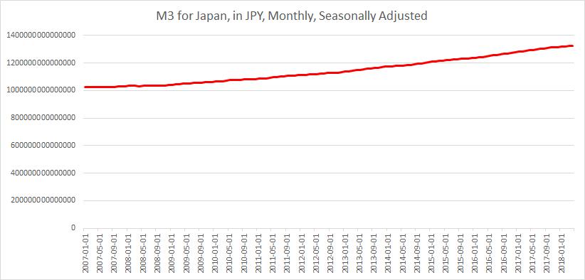 M3 Japan until May 2018