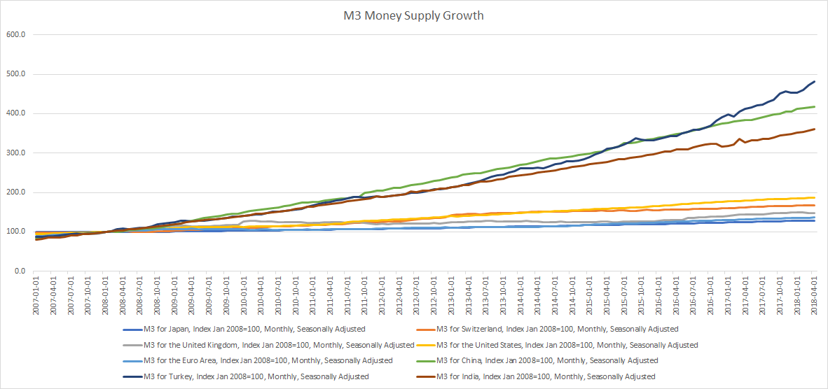 M3 Money Supply Growth Global