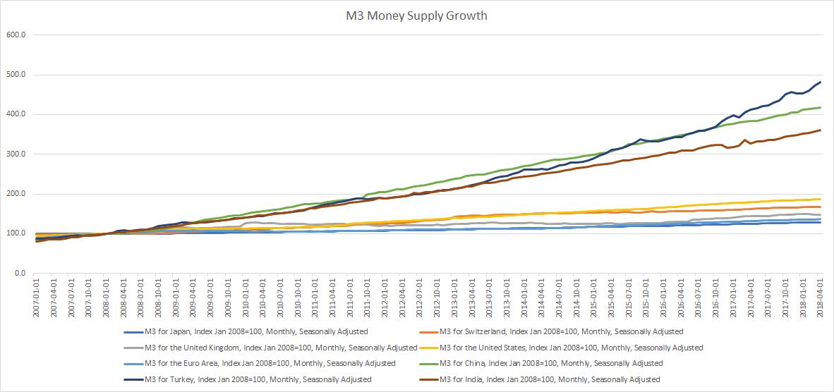M3 Money Supply Growth Global