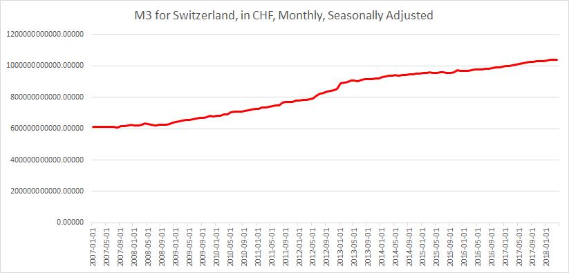 M3 Switzerland until May 2018
