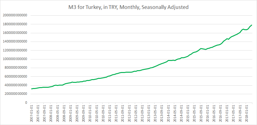 M3 Turkey until May 2018