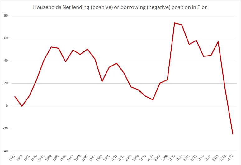 UK Households Net Lending or borrowing