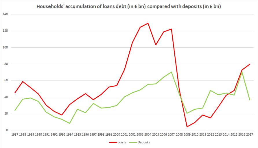 UK Households accumulation of debt vs deposits