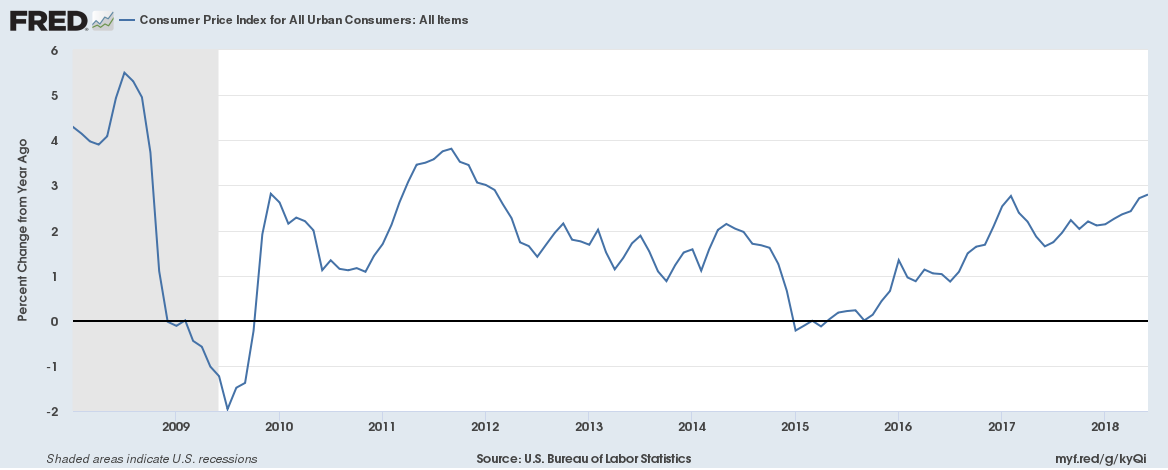 US CPI January 2008 to June 2018