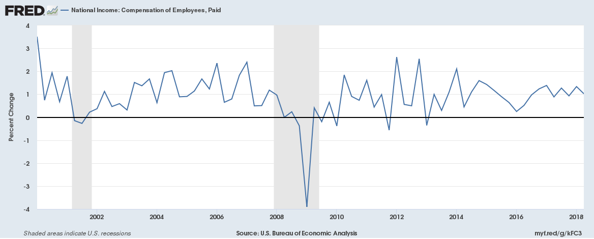 US Employee compensation Q1 2000 to Q2 2018