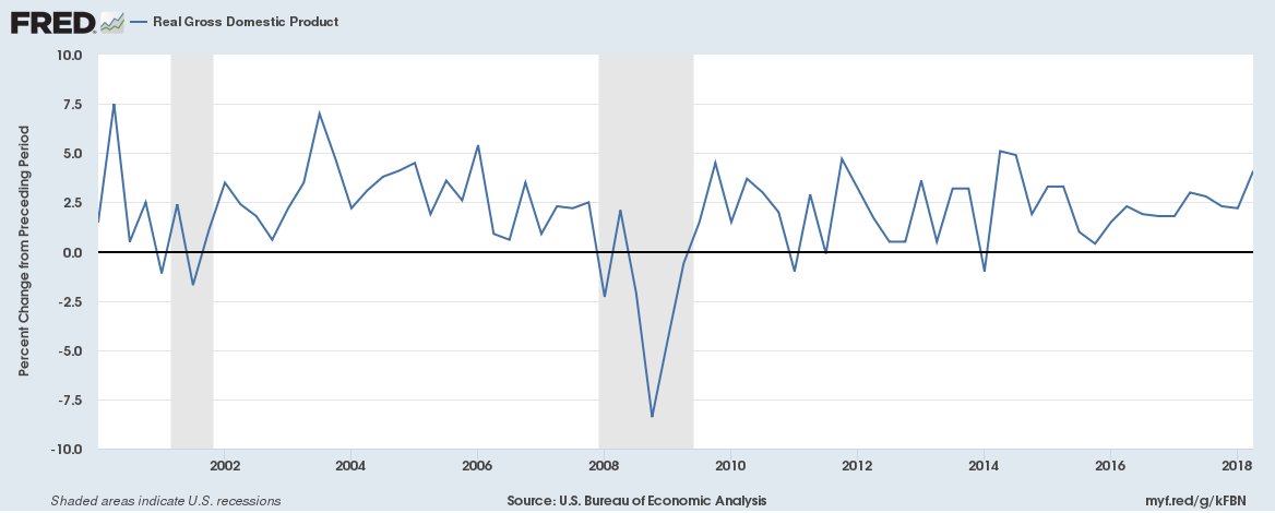 US GDP Q1 2000 to Q2 2018