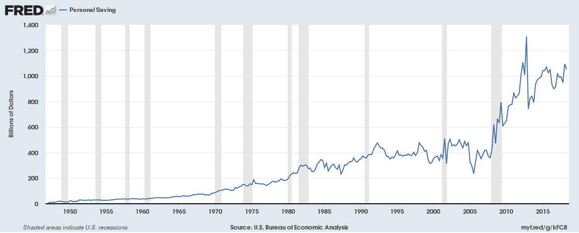 US Personal Saving Q1 1947 to Q2 2018