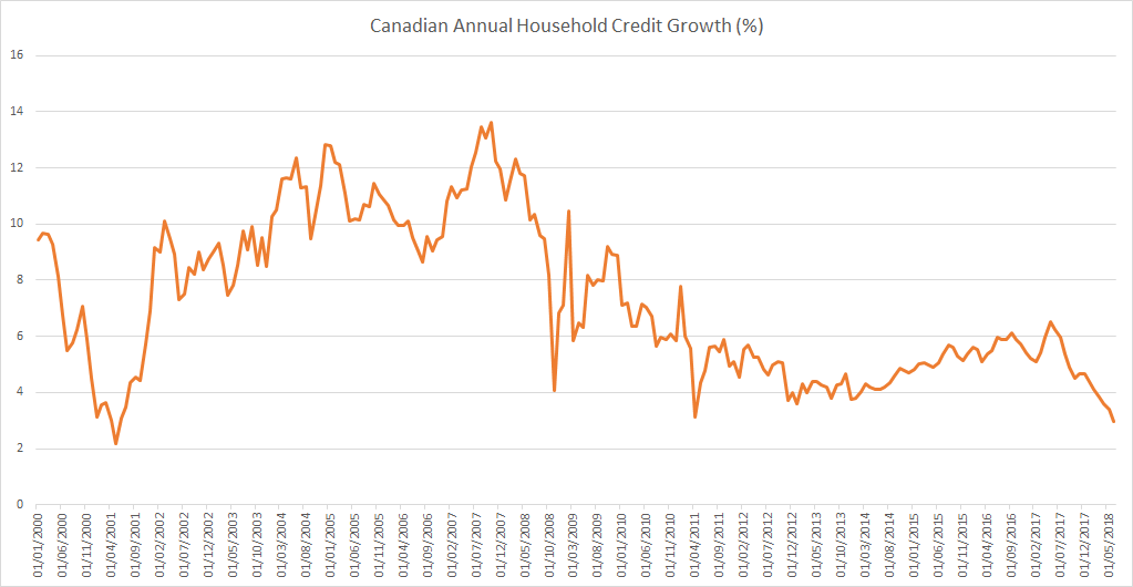 Canada household credit growth up to June 2018