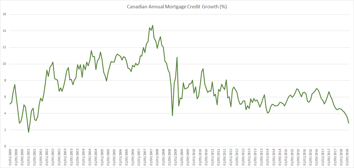 Canada household mortgage credit growth up to June 2018