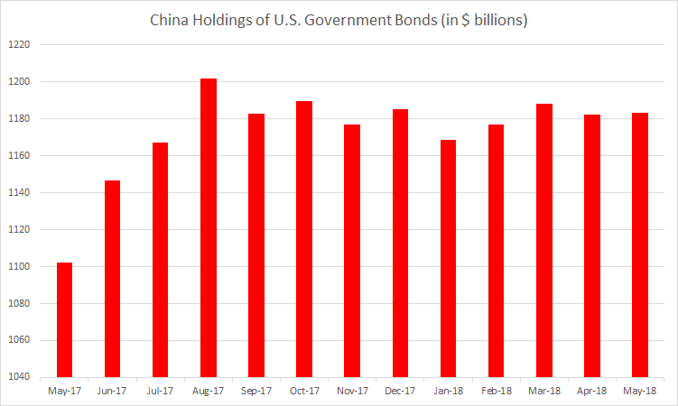 China holdings of US government bonds