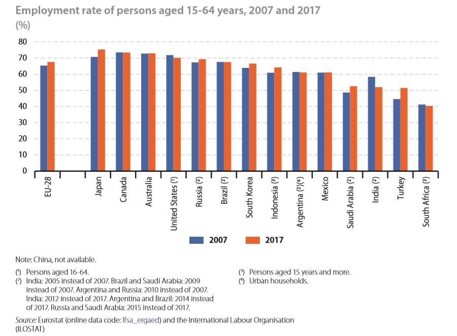 EU Employment Rate vs world