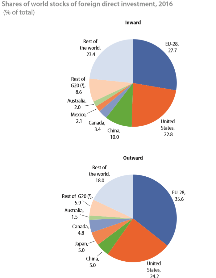 EU FDI vs World