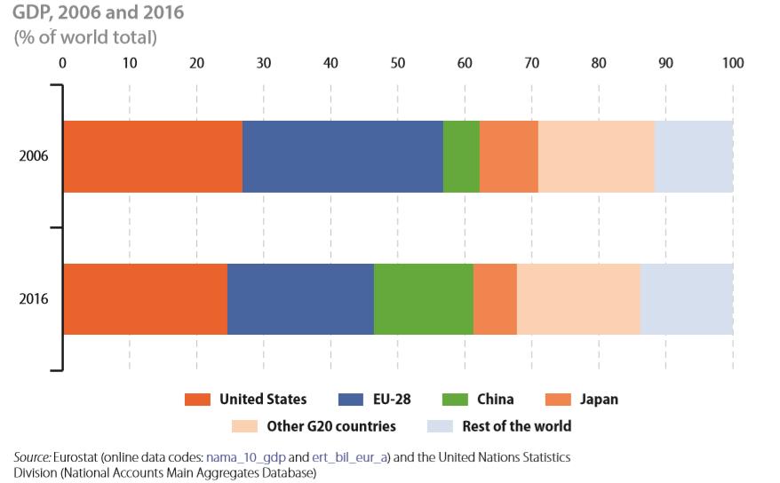 EU GDP vs world