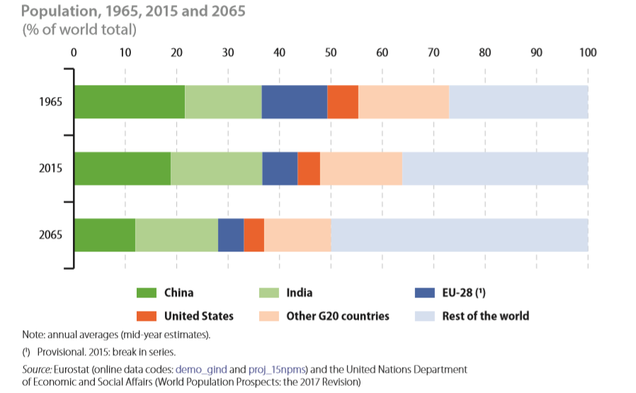 EU Population vs world