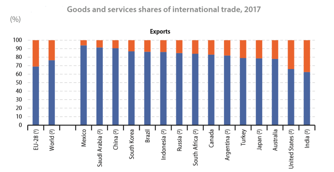 EU Share of Services and Goods Trade Exports 2017