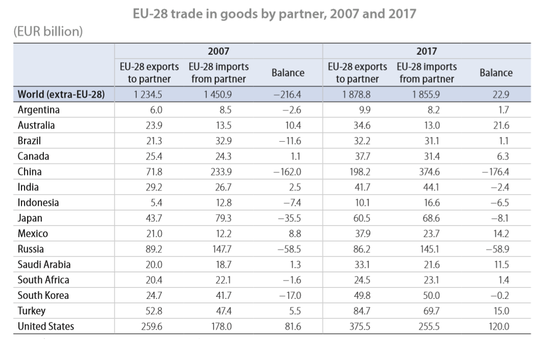 EU Trade in goods by partner 2007 and 2017