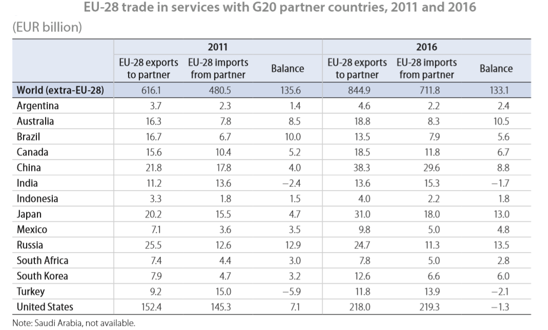 EU Trade in services by partner 2007 and 2017