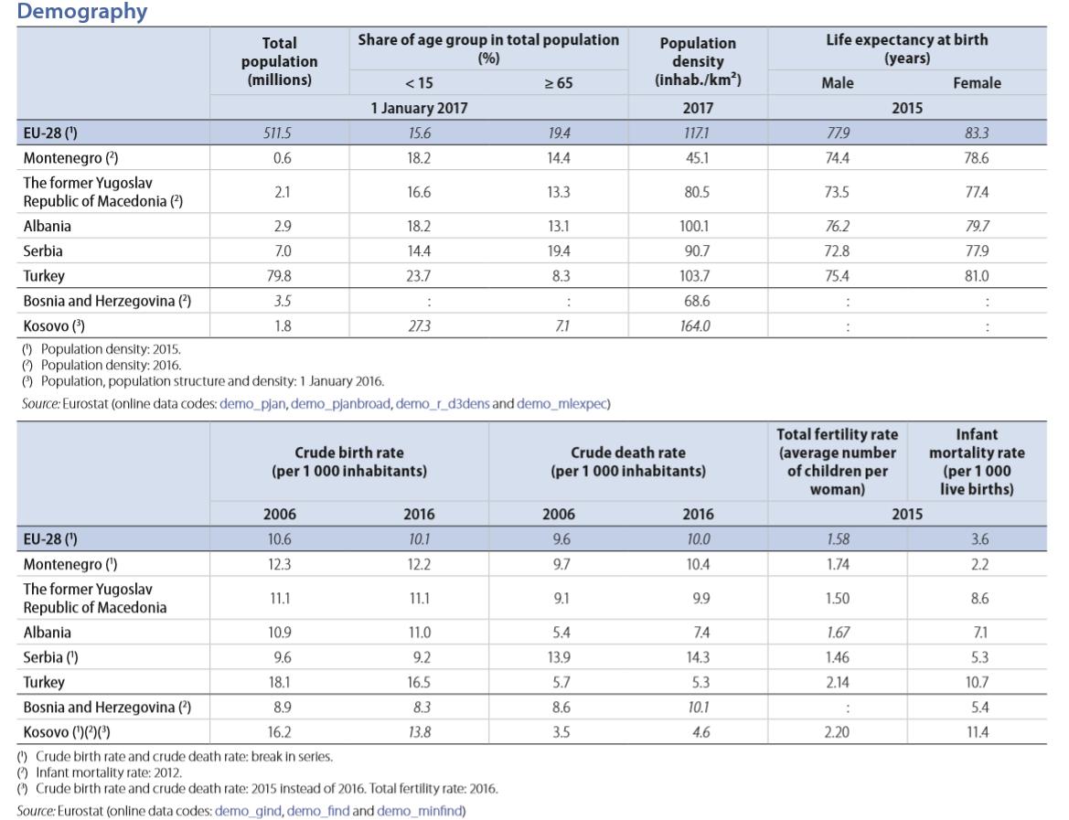 EU enlargement demography 2018