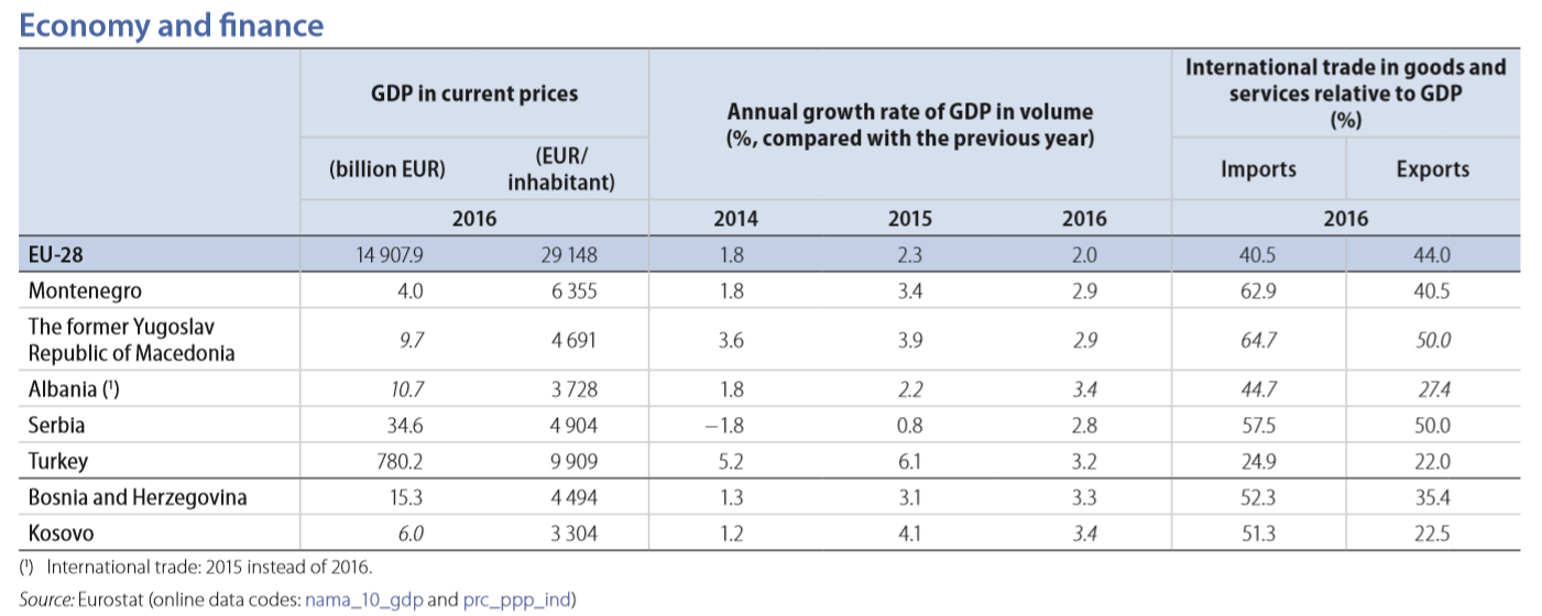 EU enlargement economy 2018