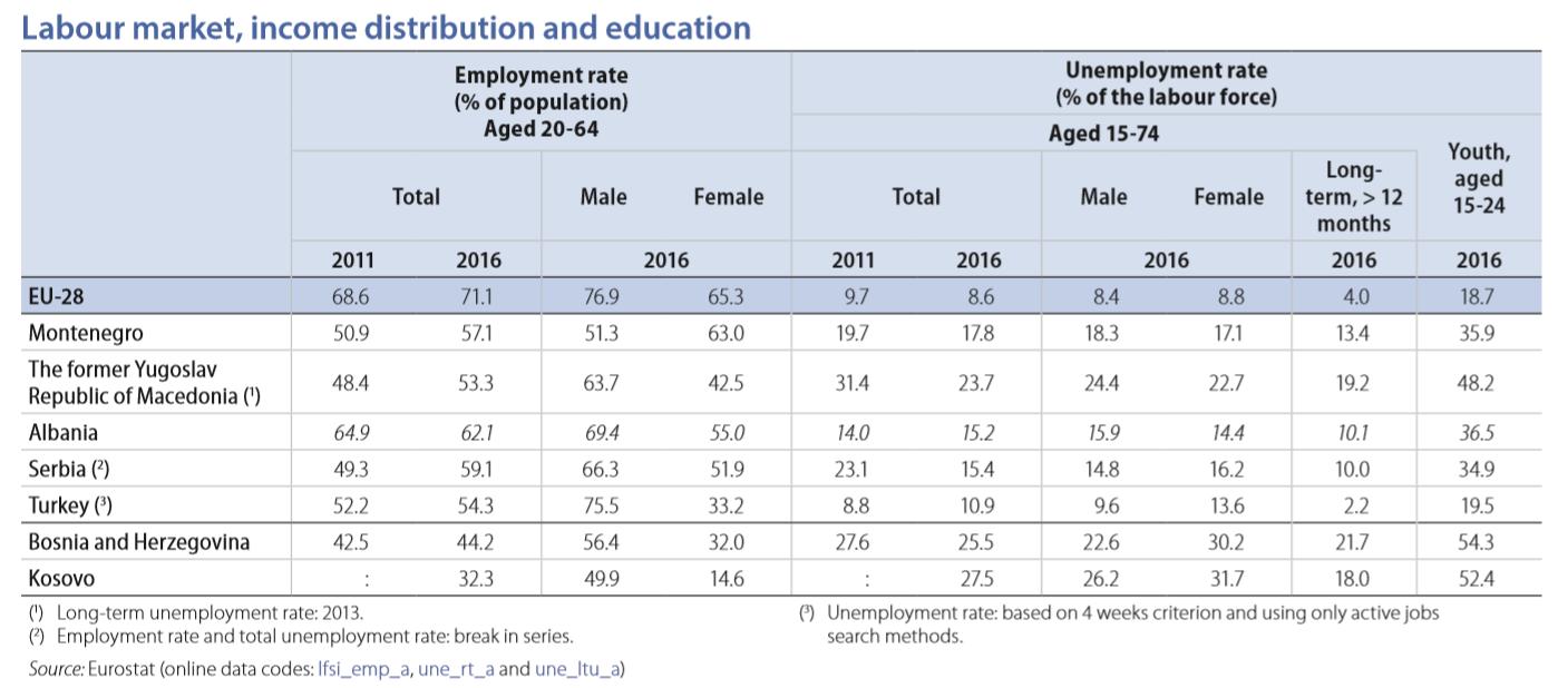EU enlargement employment 2018