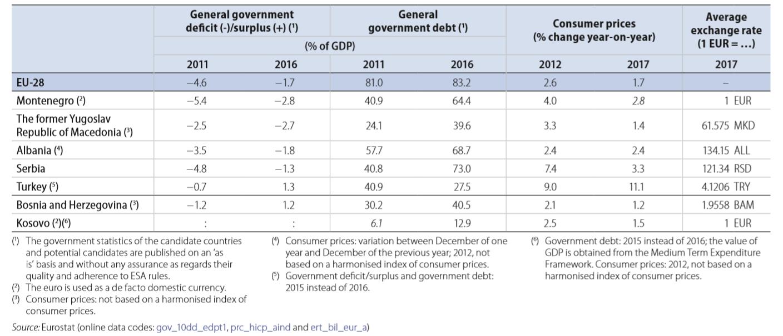 EU enlargement finance 2018