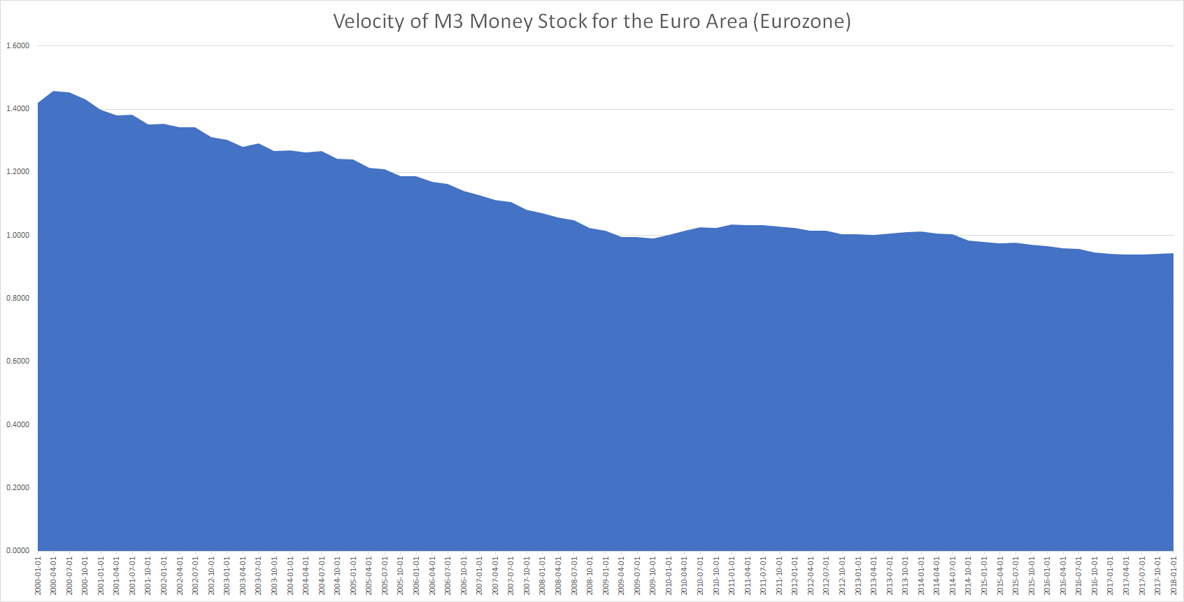 Euro area money velocity for M3 money stock supply