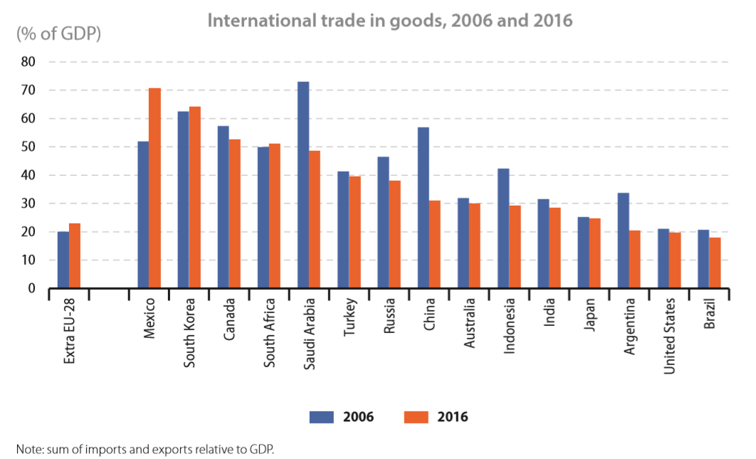 International trade in goods percentage of GDP