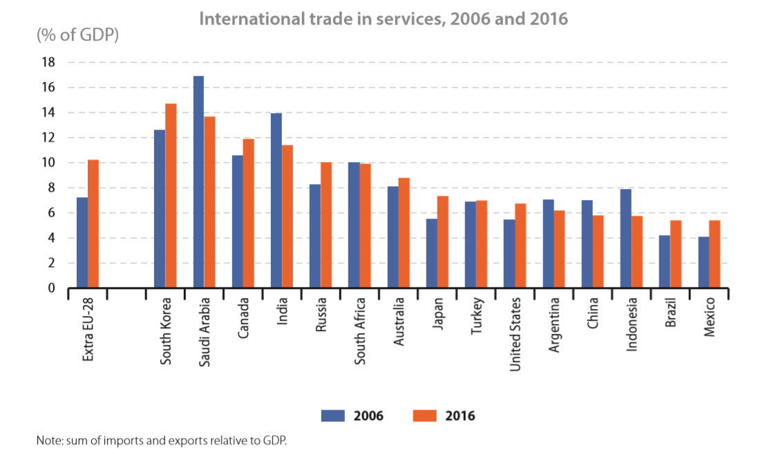 International trade in services percentage of GDP