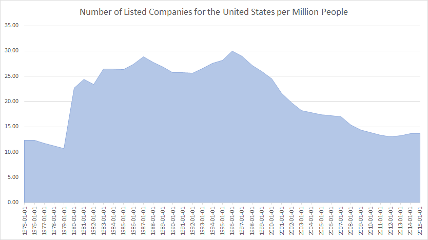 Number of listed companies for United States August 2018