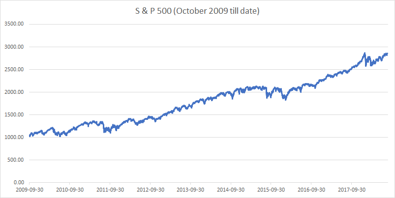 S and P 500 October 2009 to August 2018