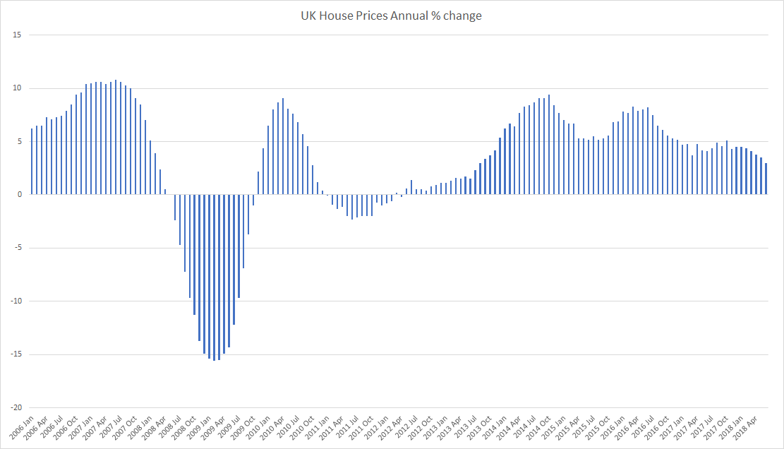 UK Annual change in House Prices until June 2018 graph