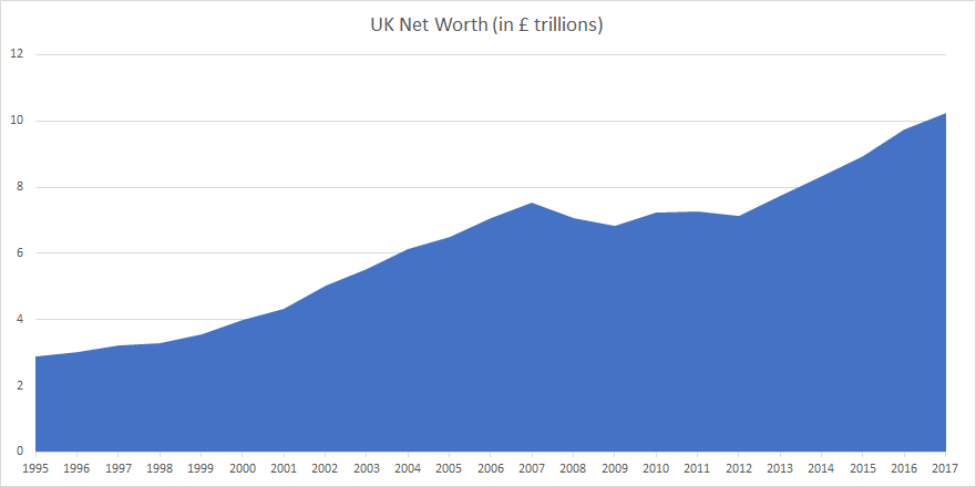 UK Net worth 2018