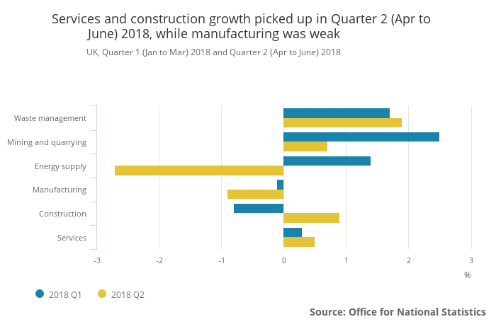 uk q2 2018 gdp increased by 0 4 growing faster than the