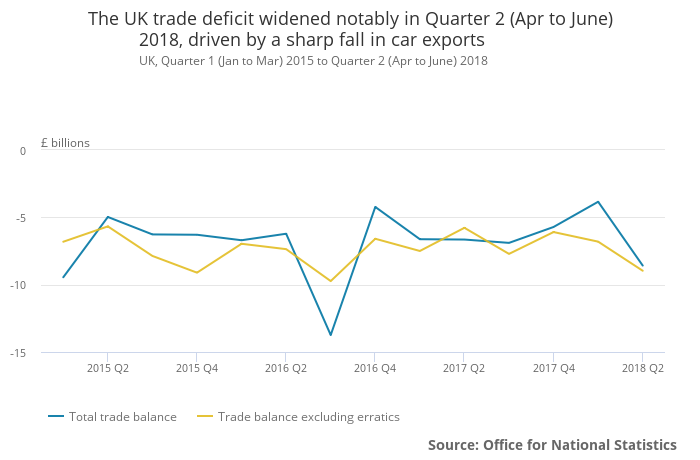 UK Q2 2018 GDP trade deficit