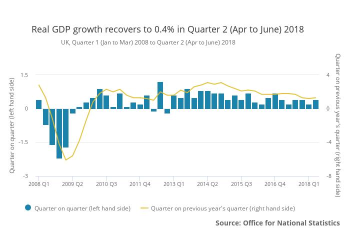 UK Q2 2018 GDP