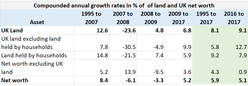 UK compounded annual growth rates of land and UK net worth 2018