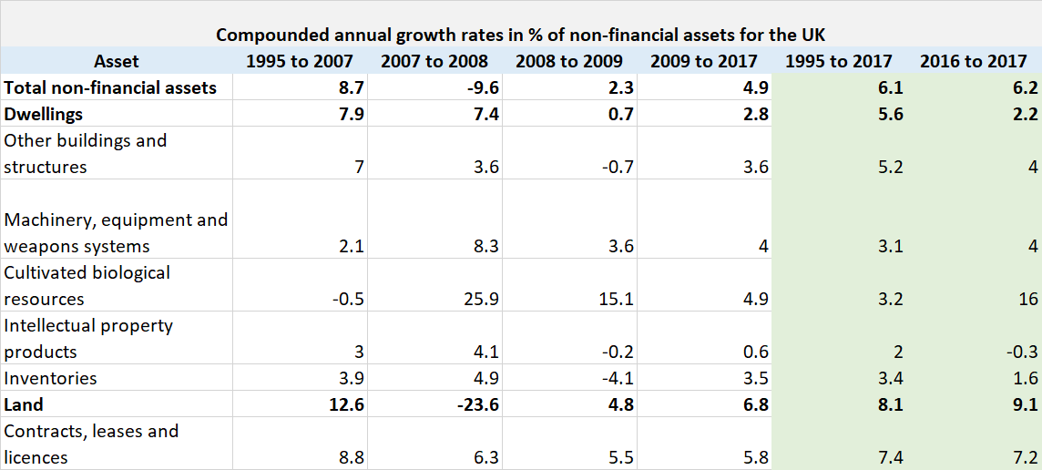 UK compounded annual growth rates of non financial assets 2018