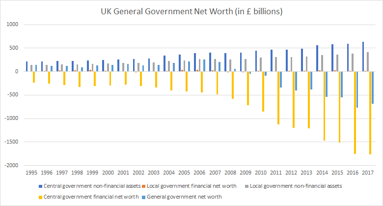 UK general government net worth 2018